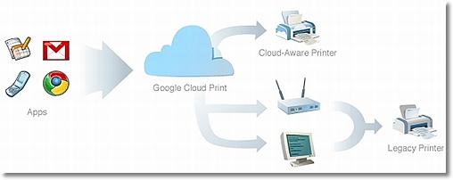 Googleのクラウド印刷サービス「Google Cloud Print」