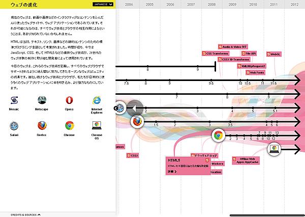 1996年にHTML5スタート
